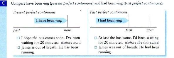 правила употребления Past Perfect Continuous