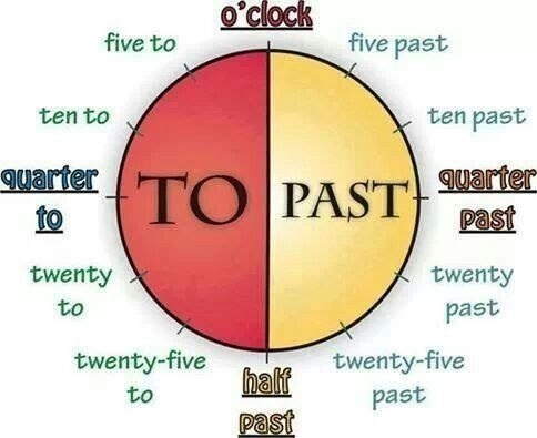 время по часам английский