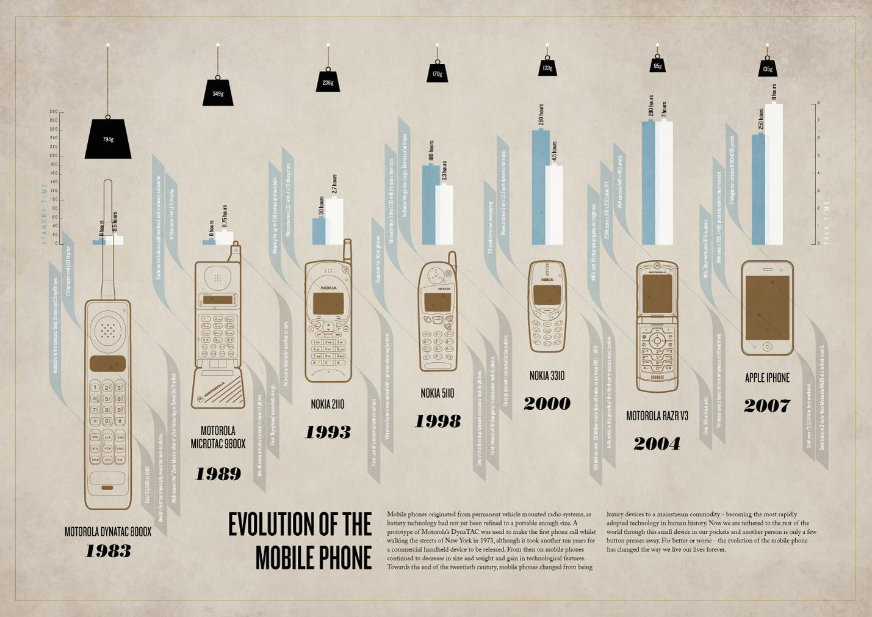 phones12