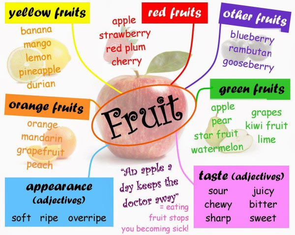 mind_map_for_fruit