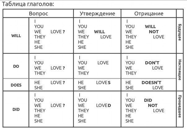 Базовая таблица времен английского языка