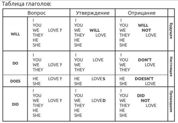 английские времена таблица