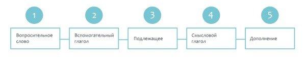 схема 5 типов вопросов