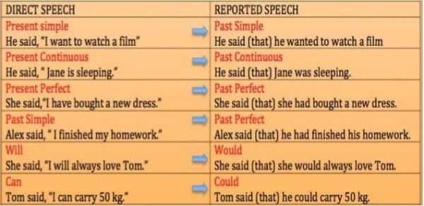 reported-speech