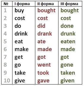 10 неправильных английских глаголов