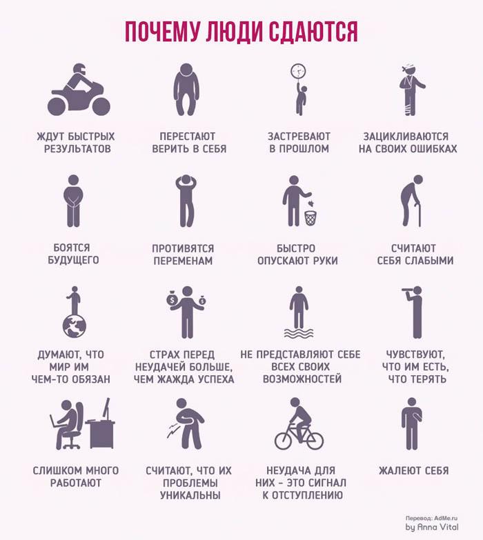 Why People Give Up — Почему люди сдаются? (англо-русская инфографика)
