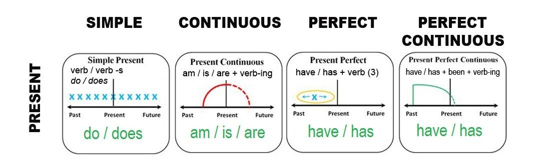 как переводится с английского perfect